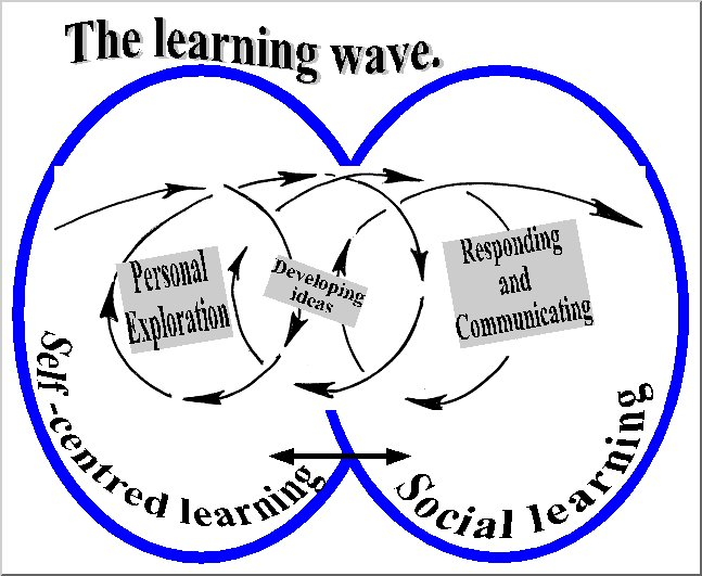 The Learning Wave
